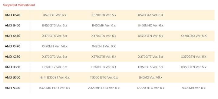 Ryzen 9 3950X даже на чипсете A320