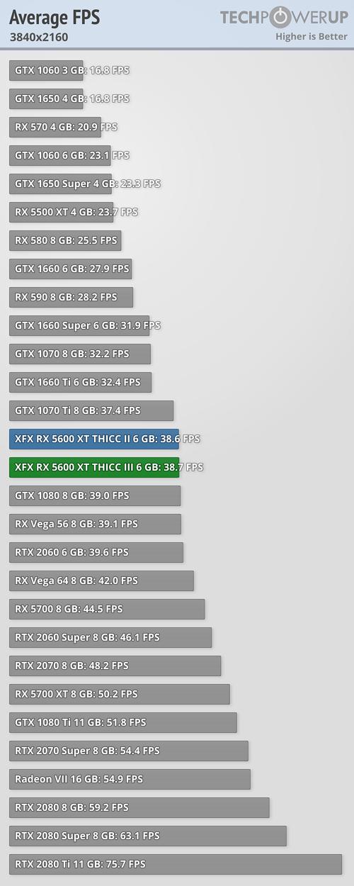 average fps 3840x2160_2