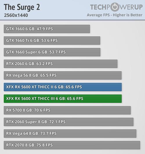 the surge 2 2560-1440