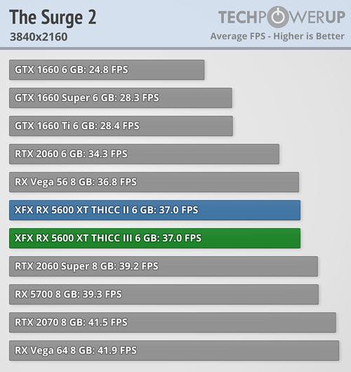 the surge 2 3840-2160