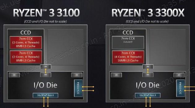 Конфигурация CCX AMD Ryzen 3 3300X и 3100