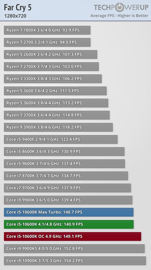 far cry 5 1280x720