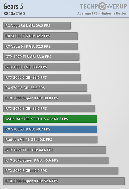 gears 5 3840-2160