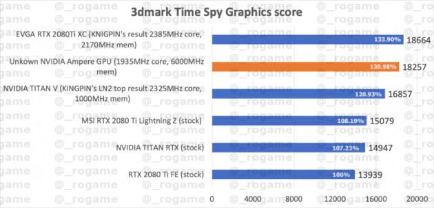 NVIDIA GeForce «Ampere» в чарте 3DMark Time Spy
