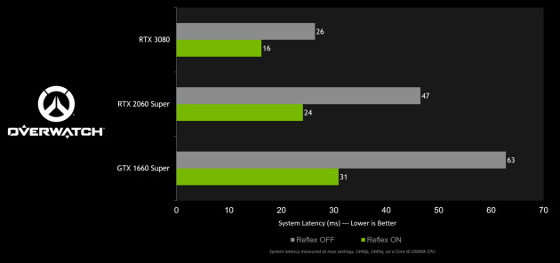 GeForce 461.92 WHQL
